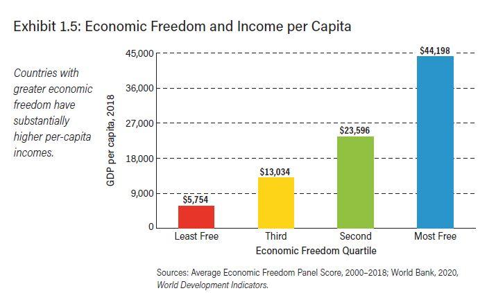 Liberdade Econômica Brasil